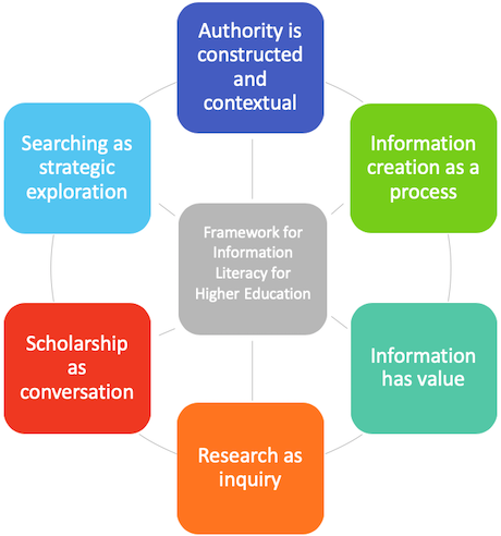 "Image of six colorful blocks organized around a center block. Center block reads ""Framework for Information Literacy in Higher Education."" Colorful blocks read, from top clockwise, ""Authority is constructed and contextual"", ""Information creation as a process"", ""Information has value"", ""Research as inquiry"", ""Scholarship as conversation"", and ""Searching as strategic exploration."""